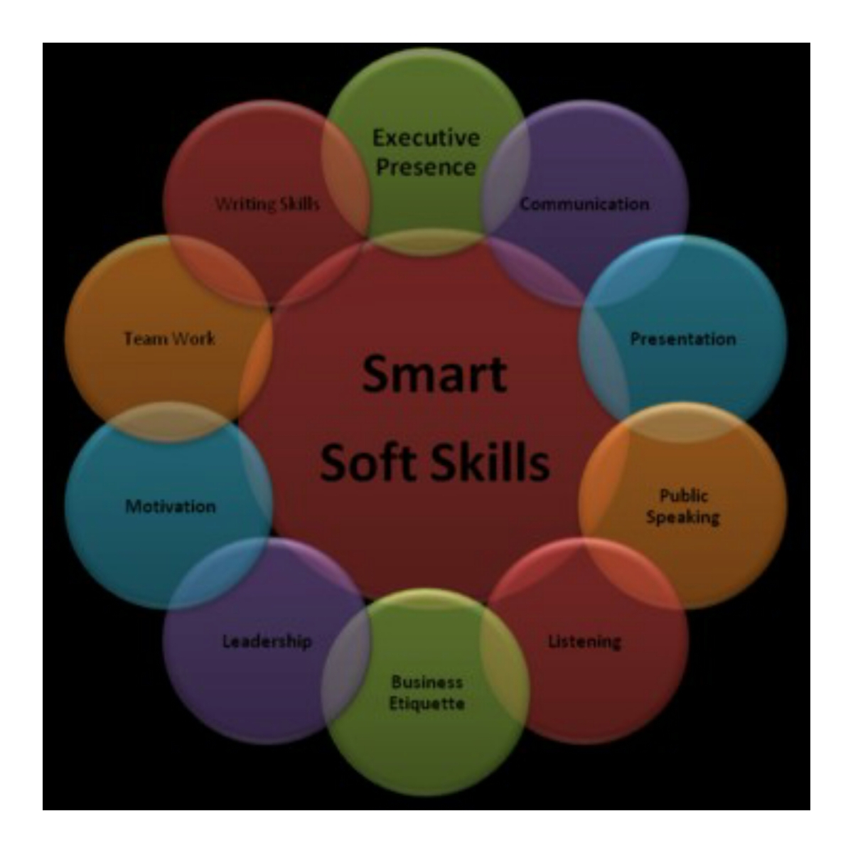 top ten soft skills attributes most important for business executives the london press